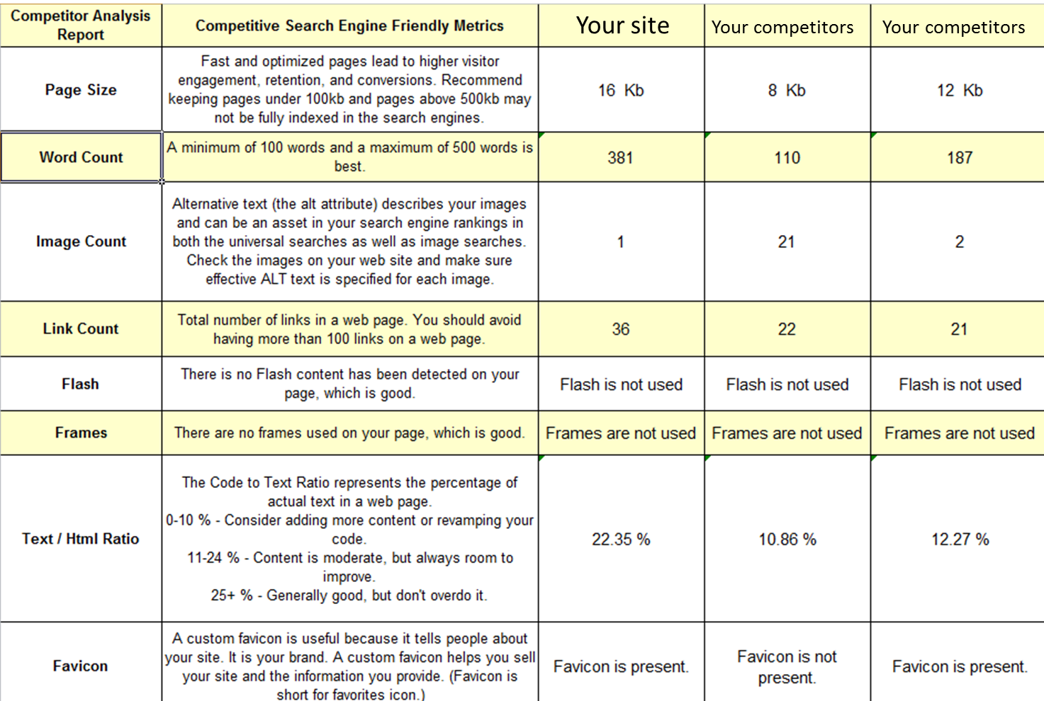Competitor Analysis Report Page 1
